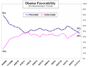 Obama Favorability (19 november 2013)