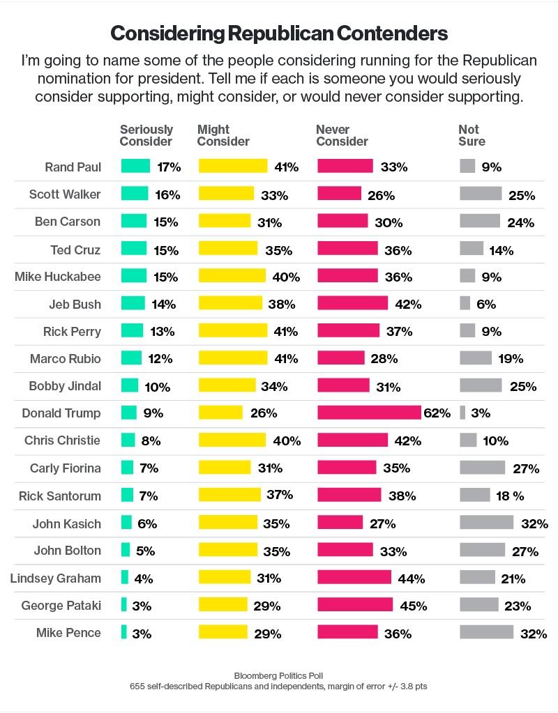 bloomberg poll 13 april 2015